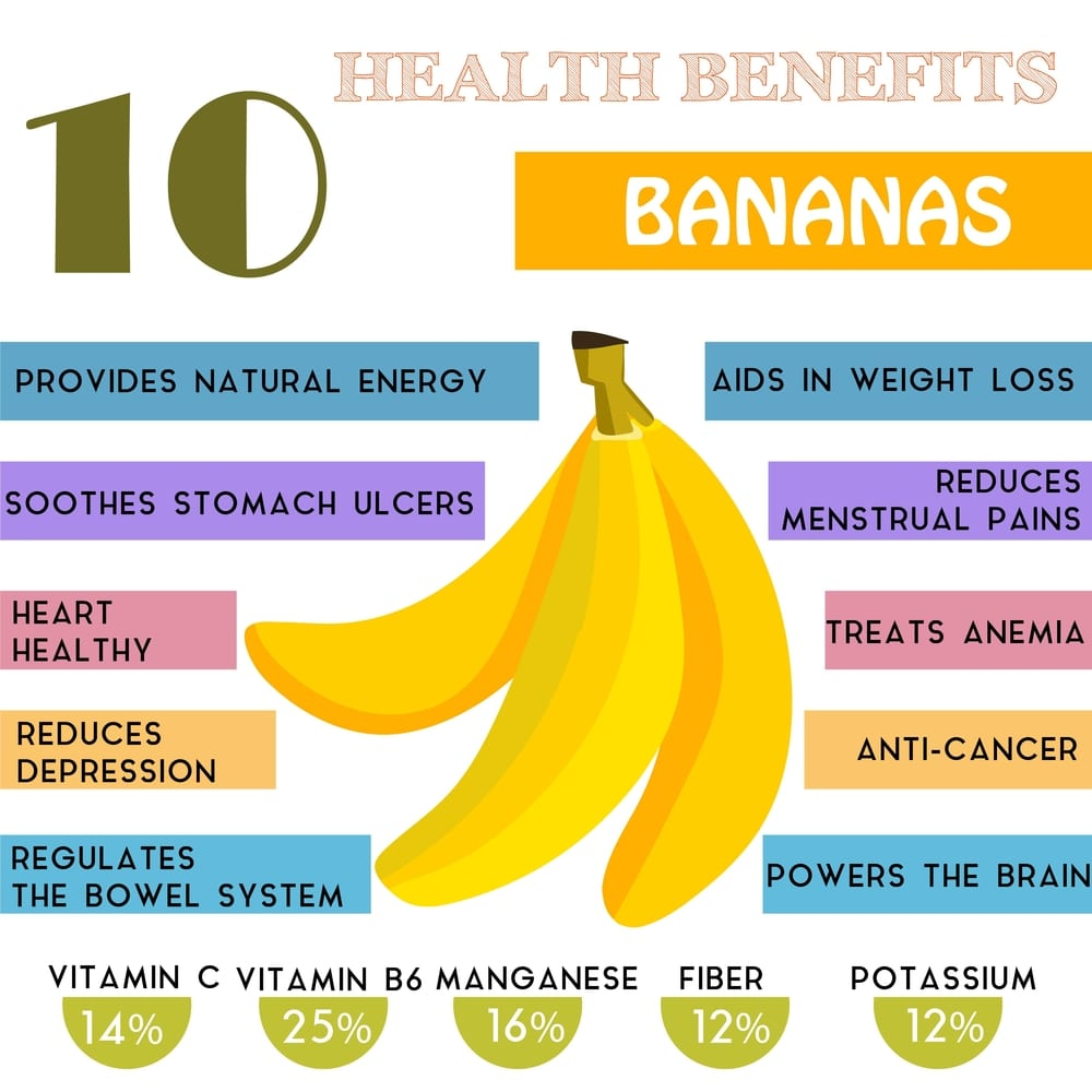 10 Health benefits information of Bananas.