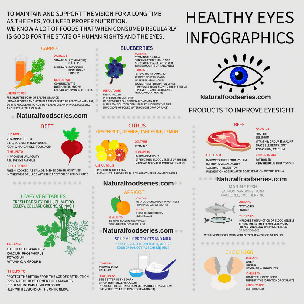 Foods Good For Eye Inflammation