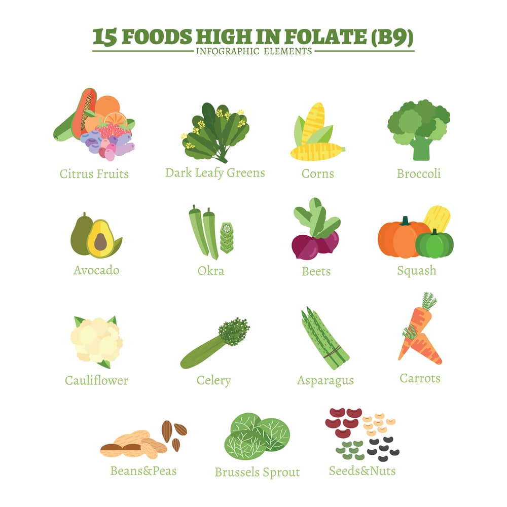 Natural Folate Foods