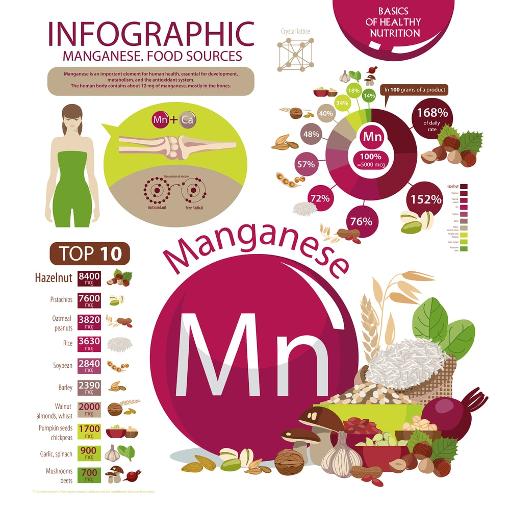 Manganese. Food sources