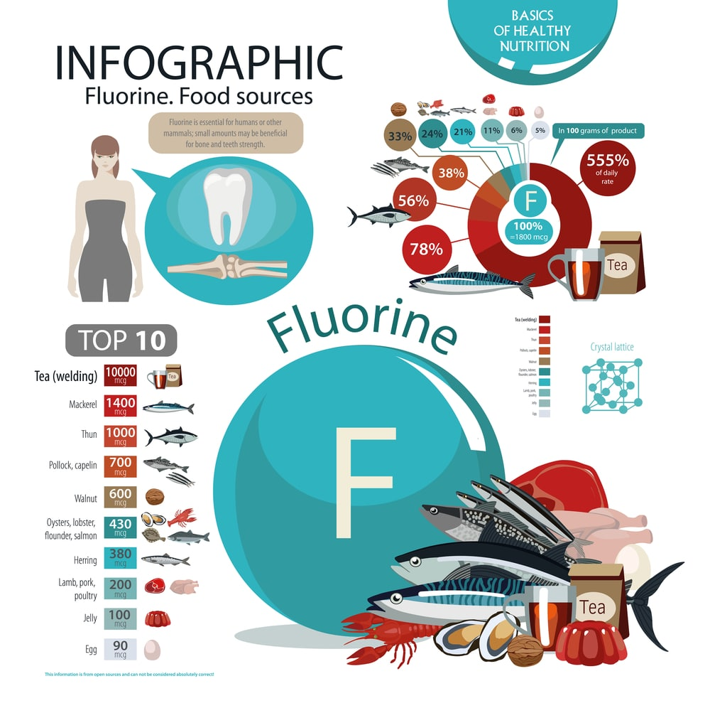 Fluorine Food sources